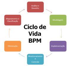 O que é BPM (Business Process Management ou Gerenciamento de Processos de Negócio) ?