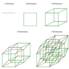 """theyvcreation: """" Dimensions in Physics """""""