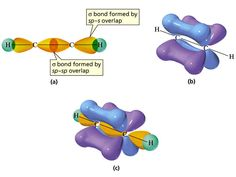 Hybrid Orbitals in Ethyne