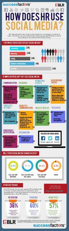 How HR professionals use social media