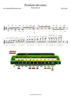 Position des notes sur l'harmonica et sur une portée - Harmonica C