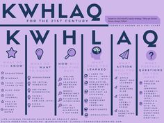 KWL chart for the 21st Century pic.twitter.com/5E4hbnDuCn via @mraspinall