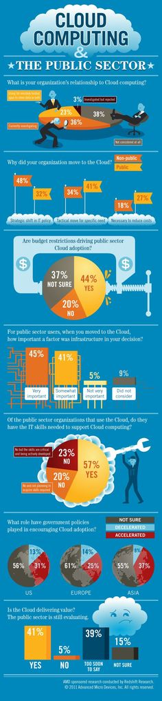 Cloud Computing And The Public Sector - Strategic insights into public organizations' relationship with the cloud including public vs. non-public percentiles, budget restrictions, decision factors the roles government has played in adopting cloud infrastructure