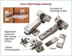 Euro Style Hinge Anatomy