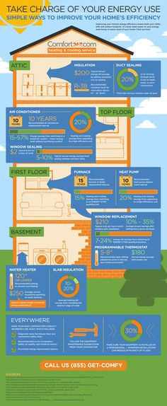 take charge of your energy use infographic Simple Ways to Improve Energy Usage