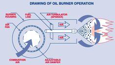 oilburneroperation.gif