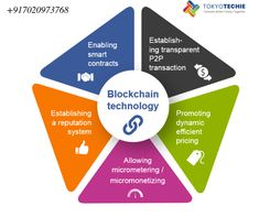 Business Ppt, Best Cryptocurrency, Wordpress, Inspiration Design, Branding, Blockchain Technology, Digital Marketing Services, Creative Industries, Software Development
