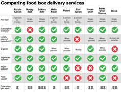 Comparing the most popular food kits, delivered to you.