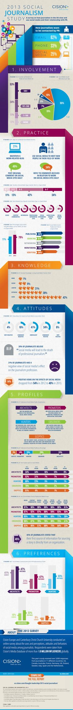 2013 Social Journalism Infographic
