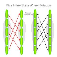 Inline Skate Wheels 101: Five Inline Skate Wheel Rotation