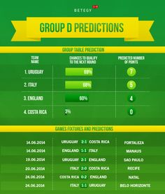 How will England fare in Group D? Find out here >> http://blog.betegy.com/category/group-d/