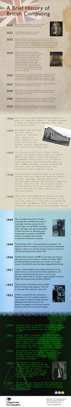A brief history of British computing. #Infographic