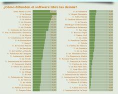 Las mejores universidades españolas en #softwarelibre en 2013 #Infografía http://www.portalprogramas.com/milbits/informatica/mejores-universidades-espanolas-software-libre-2013.html