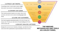 INBOUND MARKETING | Agencia Inbound Marketing