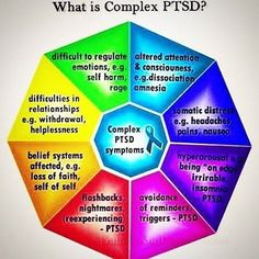 What is COMPLEX POST TRAUMATIC STRESS DISORDER? The same thing as #CPTSD or C-PTSD. Get to know the warning signs and symptoms -- especially if anyone in your family has witnessed abuse or been victimized socially, emotionally, sexually, psychologically, or physically by ANYBODY.