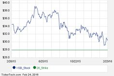 First Week of October 21st Options Trading For Vodafone Group (VOD)