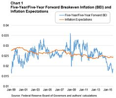 Are Long-Term Inflation Expectations Declining? Not So Fast ...