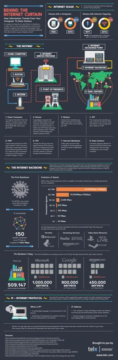 How Information Travels From Your Computer To data Centers  #infographic #Internet #Technology #Computers