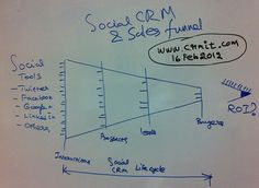 Social CRM & How it applies to the classic Sales Funnel. This rough sketch shows  various stages social interactions go thro', before they really become paying transactions, and where the ROI monitoring has to happen. Made by Naga Chokkanathan for www.crmit.com/