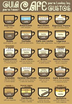Infografía sobre las mil modalidades del café. ¿Y tú, con cuál te quedas?
