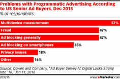Problems with Programmatic Advertising According to US Senior Ad Buyers, Dec 2015 (% of respondents)