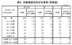 年齢階層別完全失業者(原数値) 山本博一「若年層の失業率」
