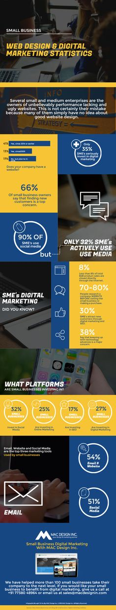 Infographic: Small business web design and digital marketing statistics  #SmallBusinessWebDesign #SmallBusinessDigitalMarketing #MACDesignInc