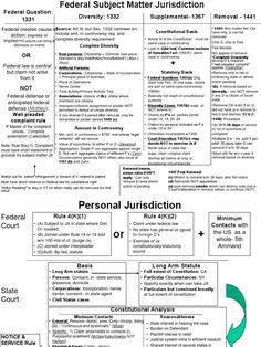 Civil Procedure Subject Matter Jurisdiction Flow Chart