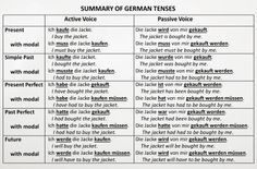 Summary of German active and passive voice tenses. Some of these are not used much.
