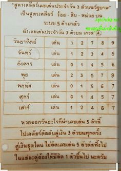 Number Chart, Periodic Table, Thailand, Places, Kitchen, Periodic Table Chart, Cooking, Periotic Table, Kitchens