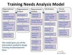 Job Site Analysis Template 80 Best Training Images On Pinterest  Computer Science Computer .
