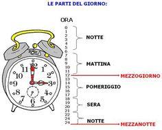 Resultado de imagen de italiano vocabulario