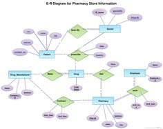 er diagram for social networking site lifan 50cc wiring hospital management system illustrated with entity relationship an of pharmacy this is created and shared by one users you can browse similar diagrams in our community use them as a