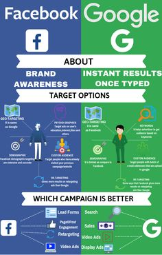 Read the infographics and know which campaign is suitable for your business promotions either PPC ads or Facebook ads. What need to be strategized for your business to grow via paid campaigns.