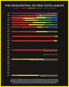 #Infografía de la discografía de Pink Floyd