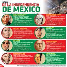 Ellos fueron los principales protagonistas de la #IndependenciaDeMéxico ¡Conócelos! #Infographic