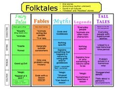 The Book Fairy-Goddess: Folktales, Fairytales, and Fables, Oh my! Nice chart to show each type. Traditional Literature, Traditional Tales, Library Lesson Plans, Library Lessons, Library Ideas, Library Skills, Reading Skills, Teaching Reading, Teaching Tools