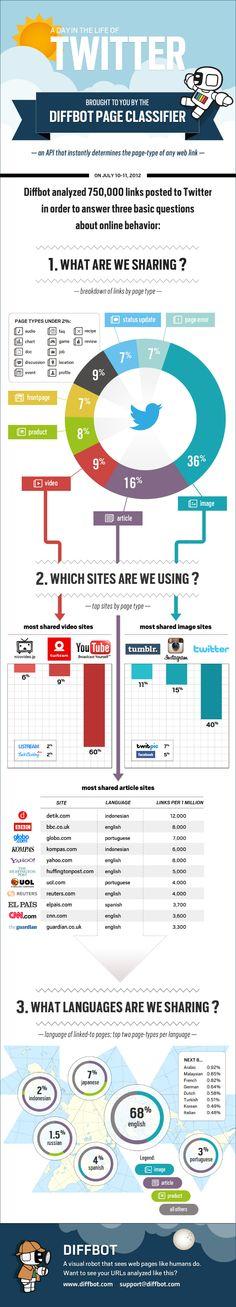 #Twitter Estadisticas, infografia: Lo que los usuarios comparten en un dia. #CCentral