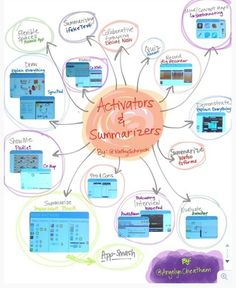 """The US Digital Literacy site provides my favorite definitions of activators and summarizers. They define activators as """"techniques to activate students' prior knowledge through the use of. Android Web, Digital Literacy, Online Drawing, Formative Assessment, Sketch Notes, Educational Activities, Critical Thinking, Coaching, Knowledge"""