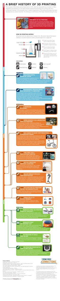 Historia de las impresoras 3D #infografia #infographic