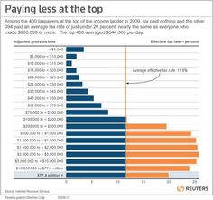Among the richest 400 households in the country, six of them paid NO income tax, and the others paid less in taxes than a surgeon or most successful business owners.