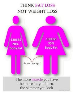 Think FAT loss not weight loss.