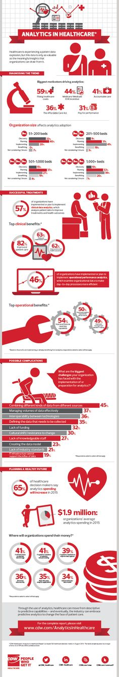 Healthcare infographic : The use of analytics is moving healthcare forward. Find out the motivating factors, benefits and much more in our latest infographic! Healthcare infographic The use of analytics is moving healthcare forward Quantified Self, Health Information Management, Healthcare News, Medical Technology, Medical Coding, Business Intelligence, Data Analytics, Data Science, Big Data
