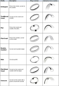 In detail wedding band ring shape types. I never knew how many options there were . In depth wedding band ring shape types. Never knew how many options there… In detail wedding band Wedding Rings Solitaire, Wedding Rings Vintage, Diamond Wedding Bands, Engagement Rings, Diamond Rings, Solitaire Diamond, Diamond Stud, Halo Rings, Vintage Rings