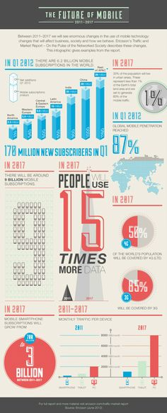 The future of mobile #Infographics