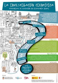 [Infografía] ¿Qué relaciona la investigación científica y la educación para la ciudadanía global? Para nosotros, se trata de un camino trazado con los verbos cuestionar, conocer, respetar y actuar. ¿Lo recorremos juntos?
