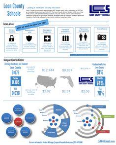 Leon County Inforgraphic