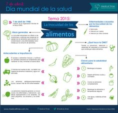 Día mundial de la salud, Infografía Medical Times