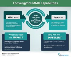 Convergytics MMX tracking and Simulation tool supports managerial decision making by allowing managers to build market scenarios and test alternate marketing plans.  Read more about our MMX Modeling Capabilities ... https://www.convergytics.net/products/media-mix-optimizer/