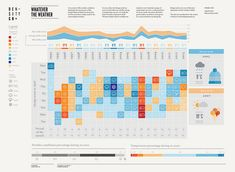 Whatever The Weather: An overview of the weather conditions during the last twenty years of the Design Week in Milan, Infographic made by Martina Elisa Cecchi & Gabriele Calvi